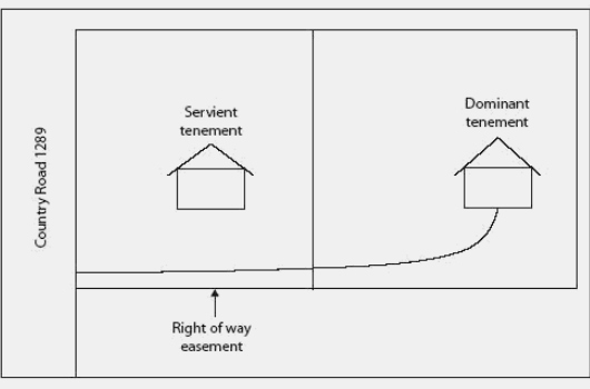 Easement on real estate